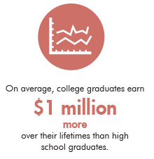 On Average, college graduates earn $1 million more over their life times than high school graduates